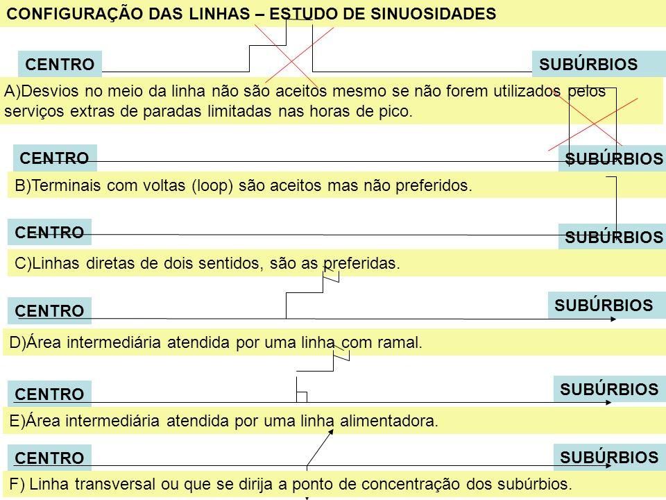 CONFIGURAÇÃO DAS LINHAS – ESTUDO DE SINUOSIDADES