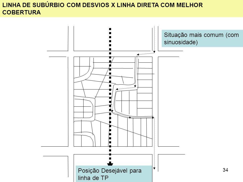 LINHA DE SUBÚRBIO COM DESVIOS X LINHA DIRETA COM MELHOR COBERTURA