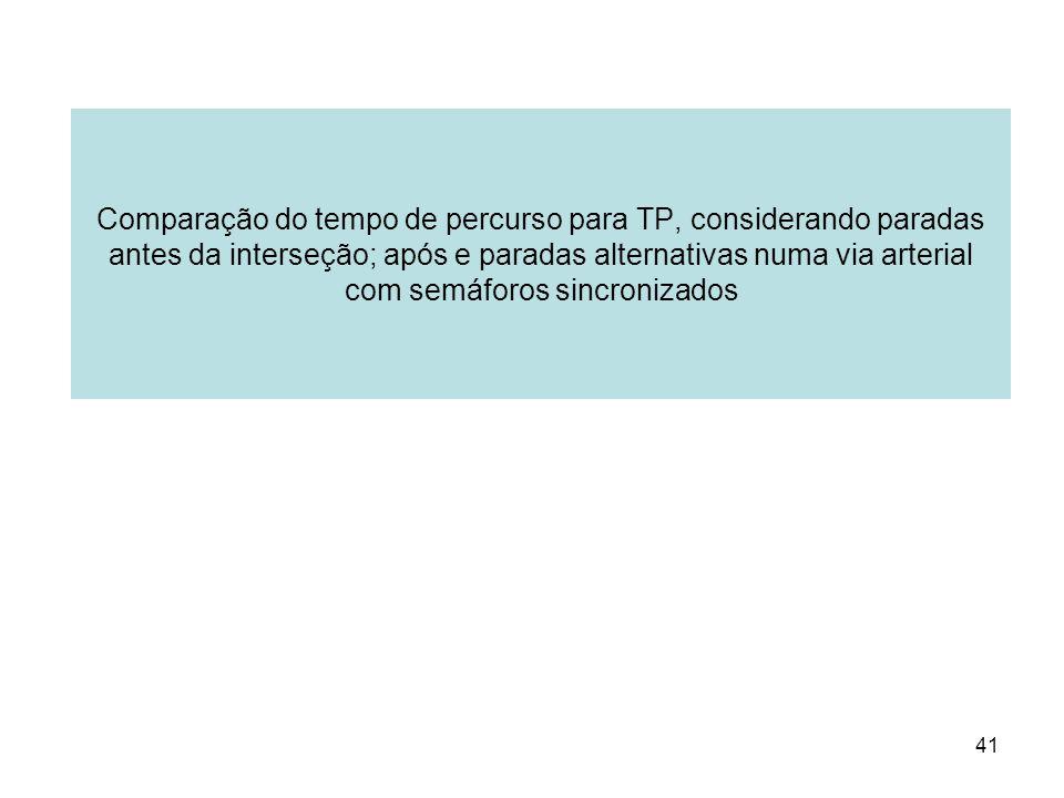 Comparação do tempo de percurso para TP, considerando paradas antes da interseção; após e paradas alternativas numa via arterial com semáforos sincronizados