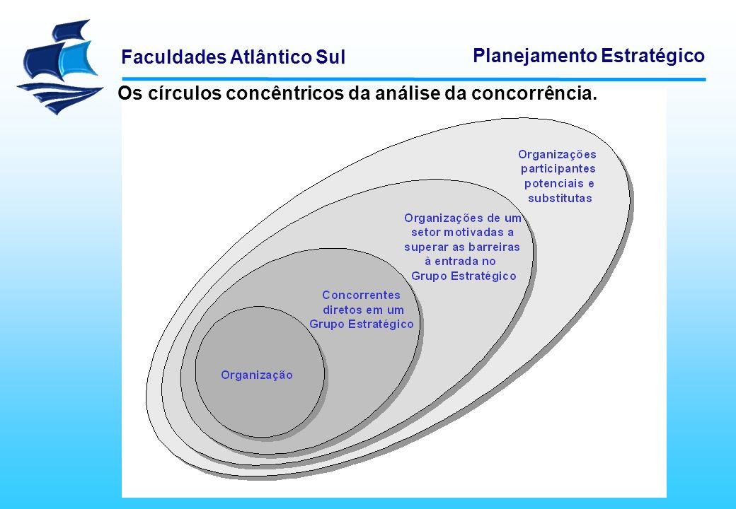 Os círculos concêntricos da análise da concorrência.