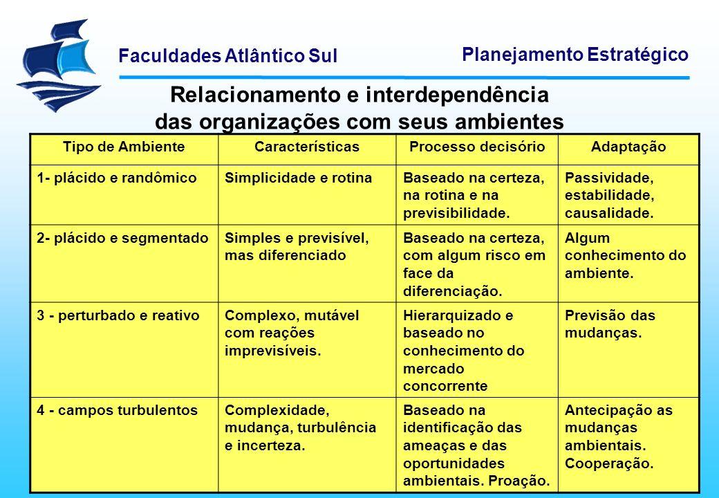 Relacionamento e interdependência das organizações com seus ambientes