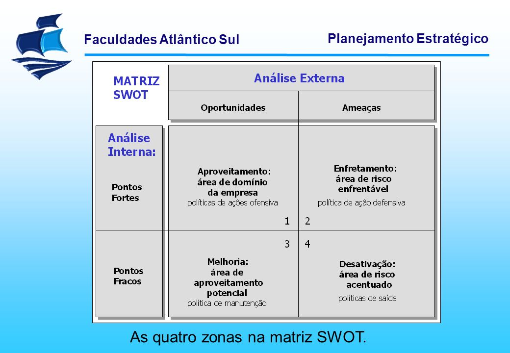 As quatro zonas na matriz SWOT.