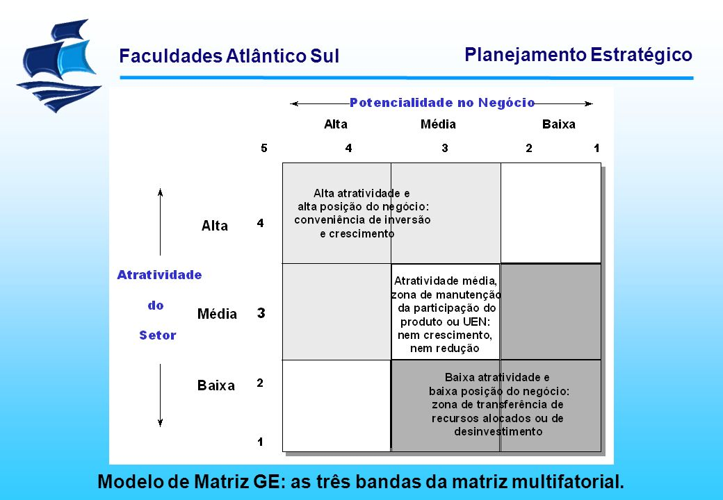 Modelo de Matriz GE: as três bandas da matriz multifatorial.