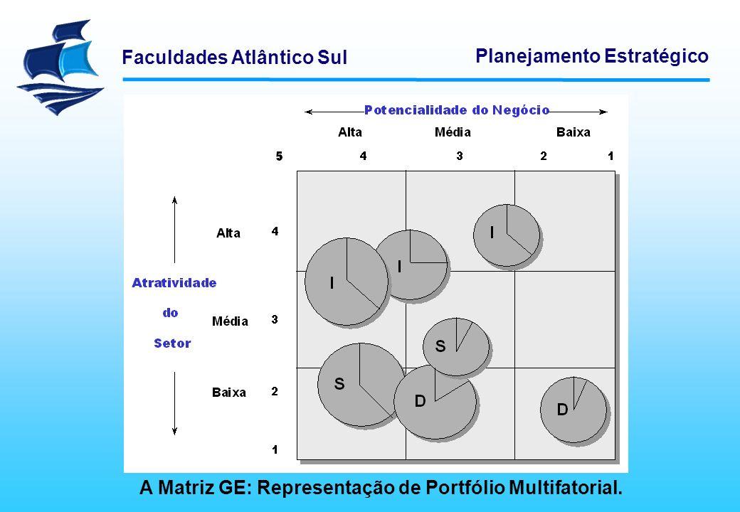 A Matriz GE: Representação de Portfólio Multifatorial.
