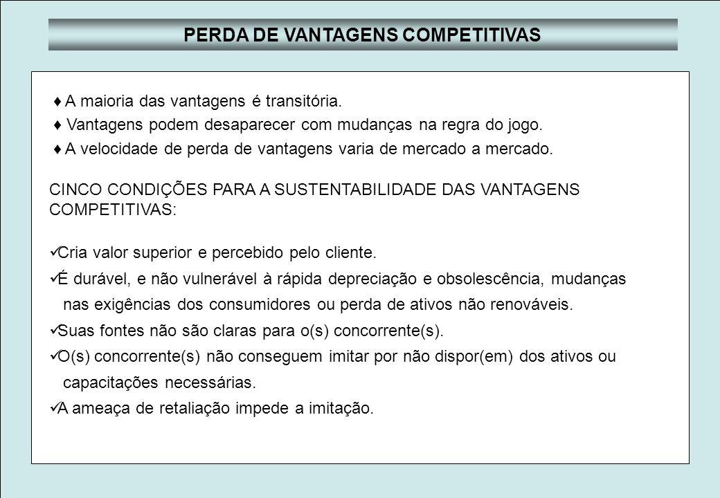 PERDA DE VANTAGENS COMPETITIVAS