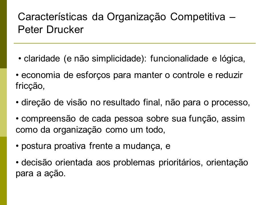 Características da Organização Competitiva – Peter Drucker