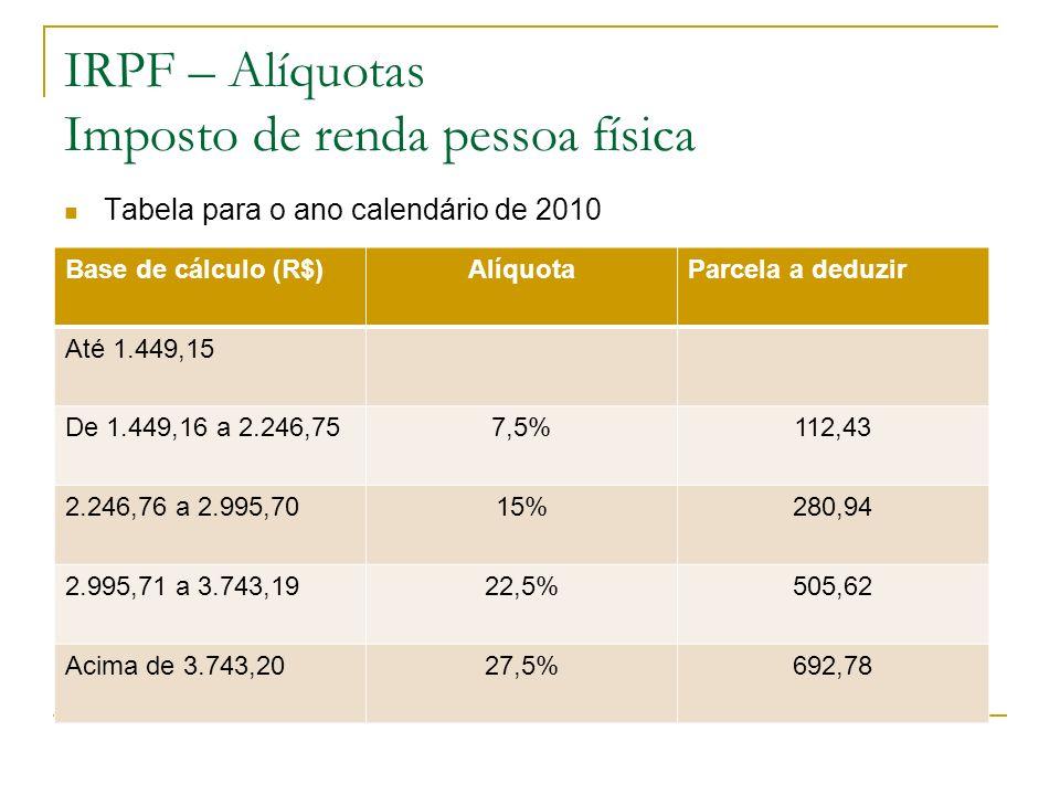 IRPF – Alíquotas Imposto de renda pessoa física
