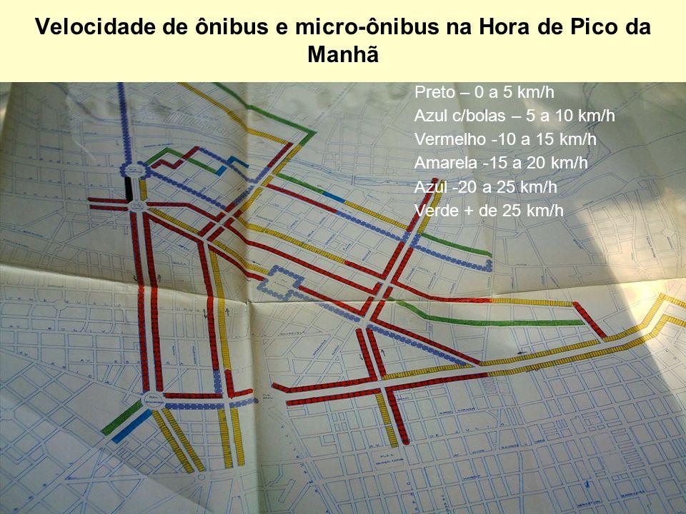 Velocidade de ônibus e micro-ônibus na Hora de Pico da Manhã