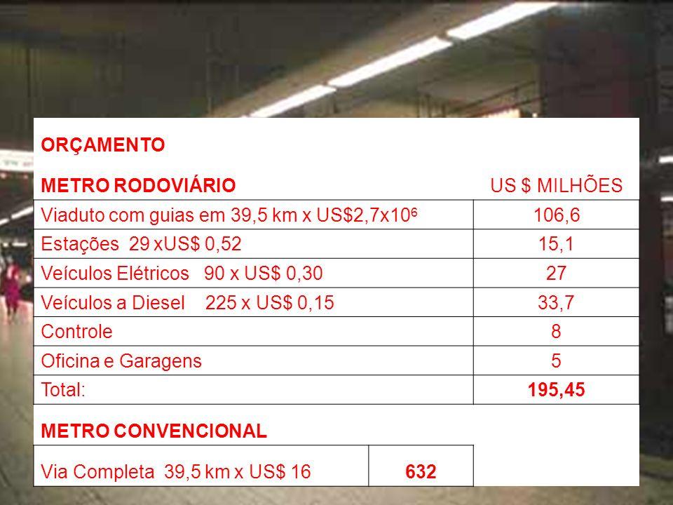ORÇAMENTO METRO RODOVIÁRIO. US $ MILHÕES. Viaduto com guias em 39,5 km x US$2,7x106. 106,6. Estações 29 xUS$ 0,52.