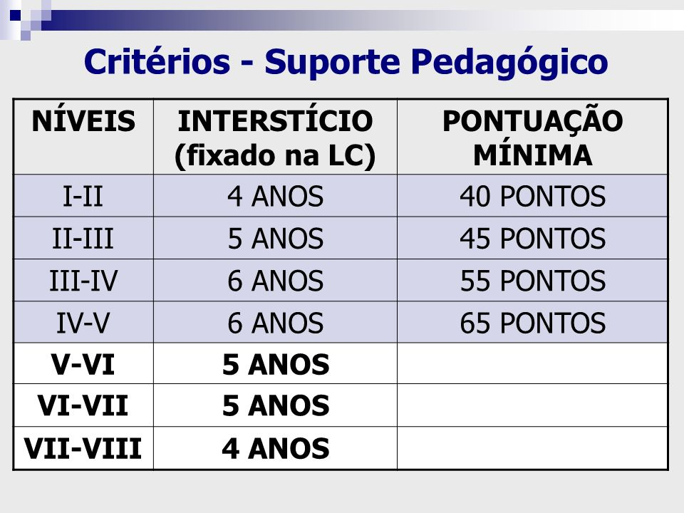 Critérios - Suporte Pedagógico