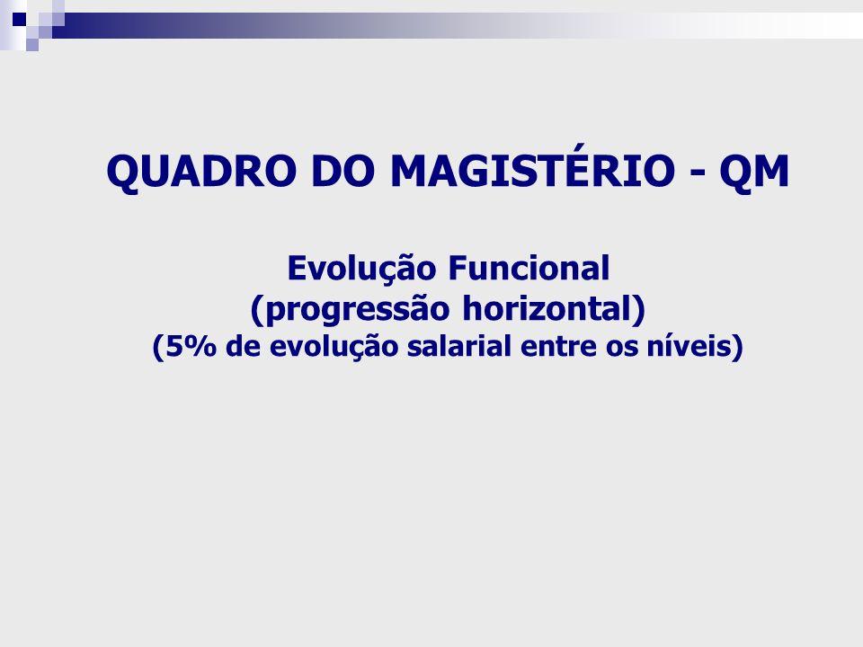 QUADRO DO MAGISTÉRIO - QM Evolução Funcional (progressão horizontal) (5% de evolução salarial entre os níveis)