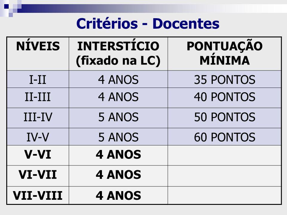 Critérios - Docentes NÍVEIS INTERSTÍCIO (fixado na LC)