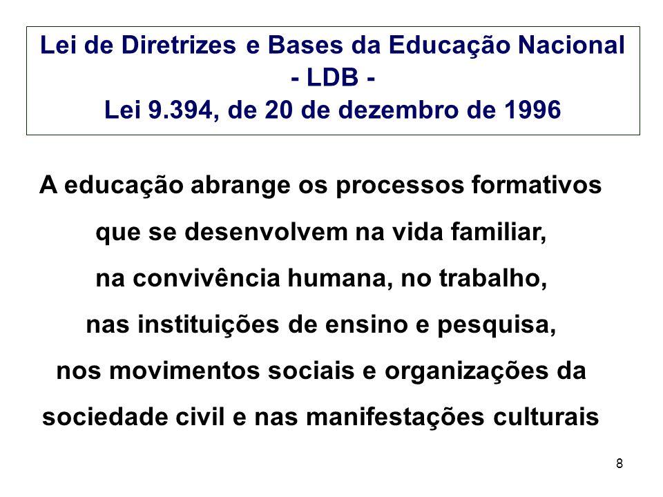 Lei de Diretrizes e Bases da Educação Nacional - LDB -