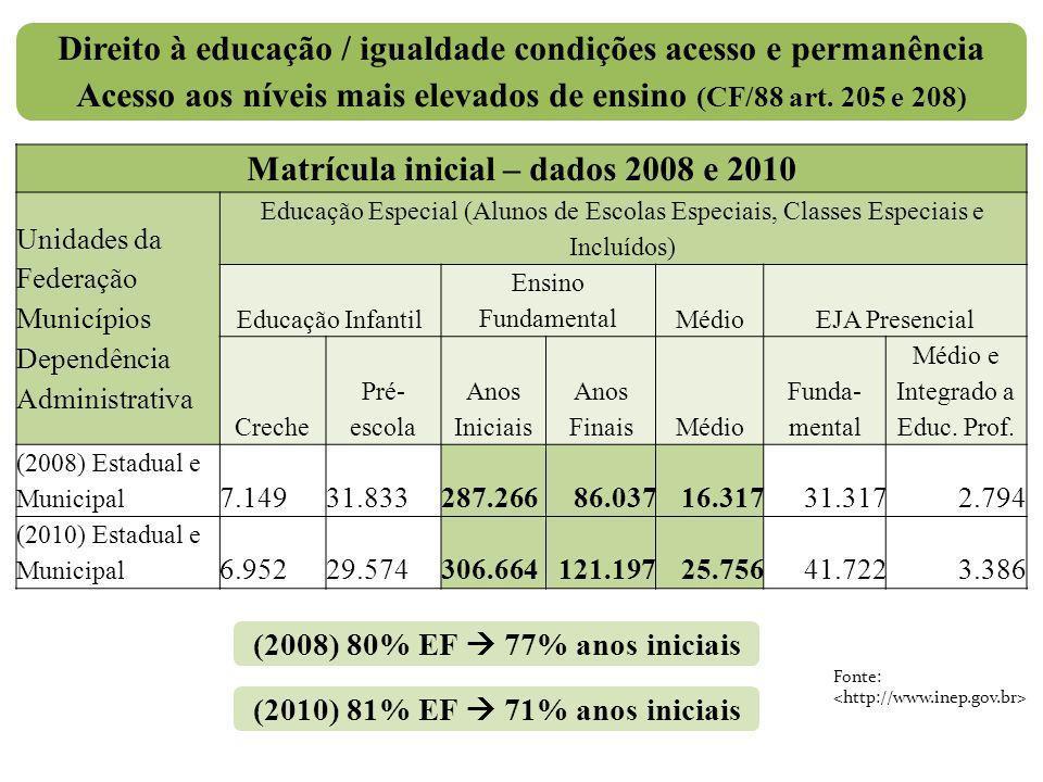 Direito à educação / igualdade condições acesso e permanência