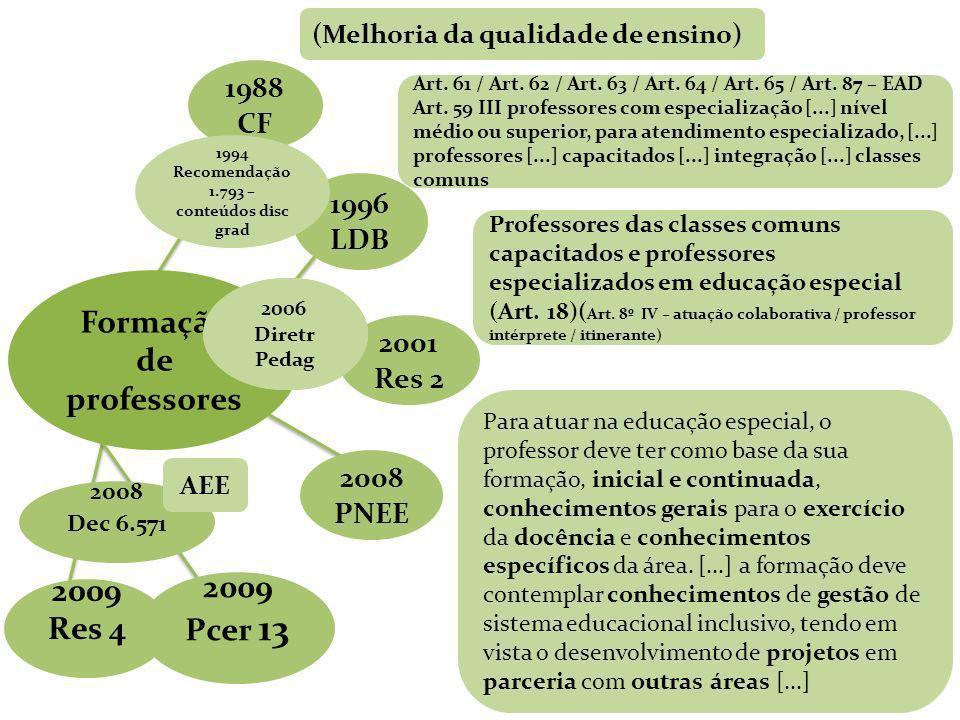 Recomendação 1.793 – conteúdos disc Formação de professores