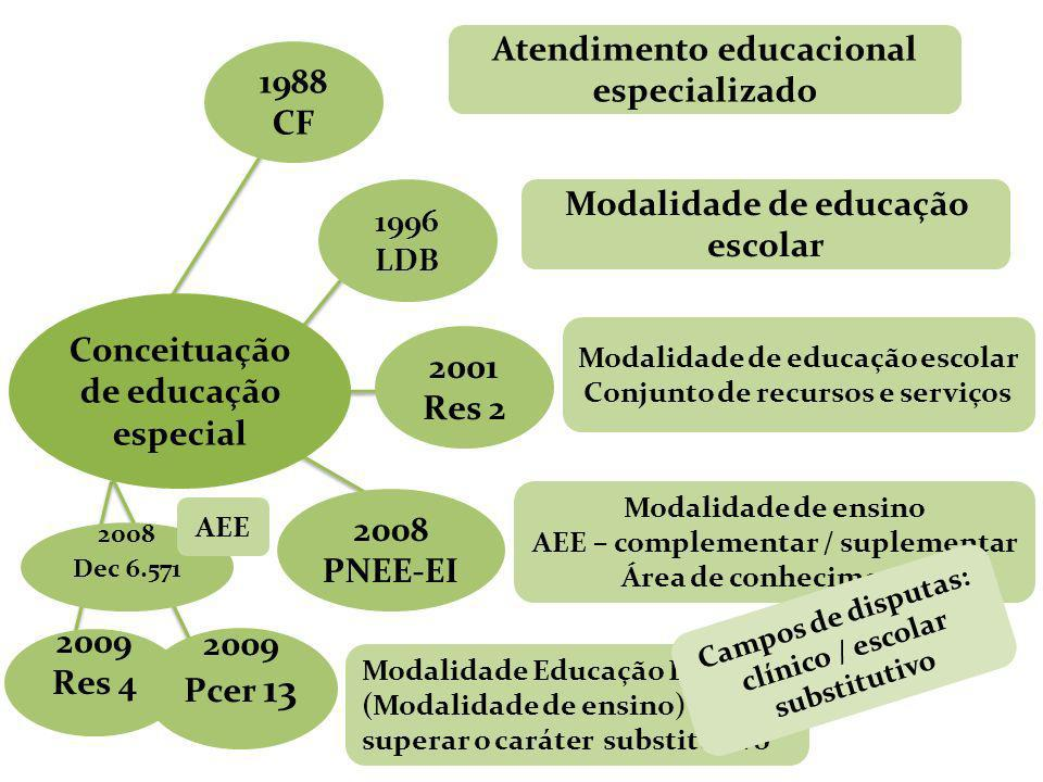 Atendimento educacional especializado 1988 CF