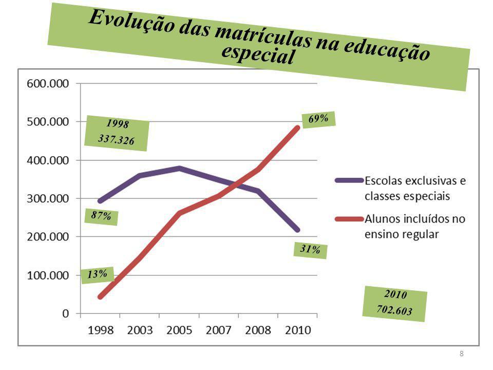 Evolução das matrículas na educação especial