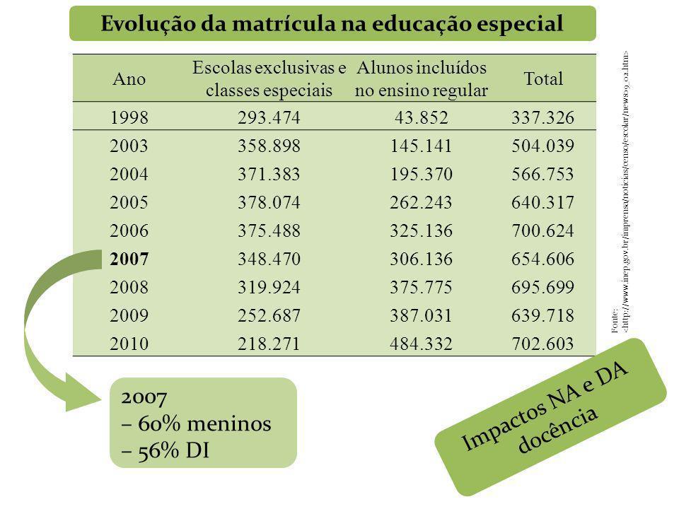 Evolução da matrícula na educação especial