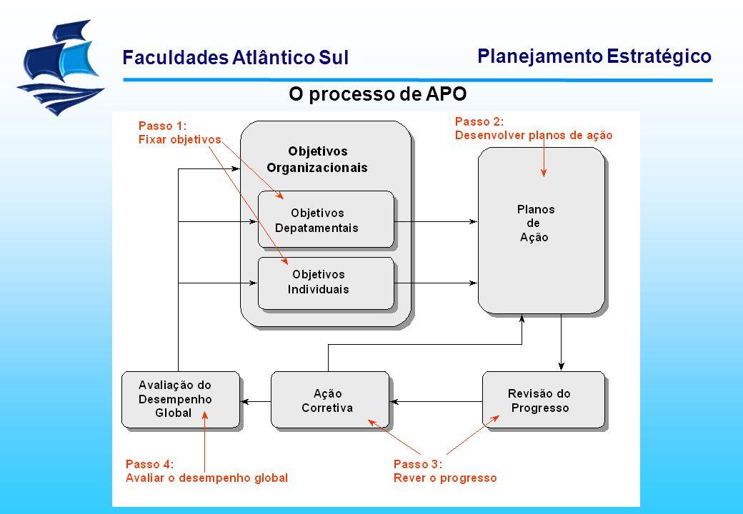 O processo de APO Logística Empresarial