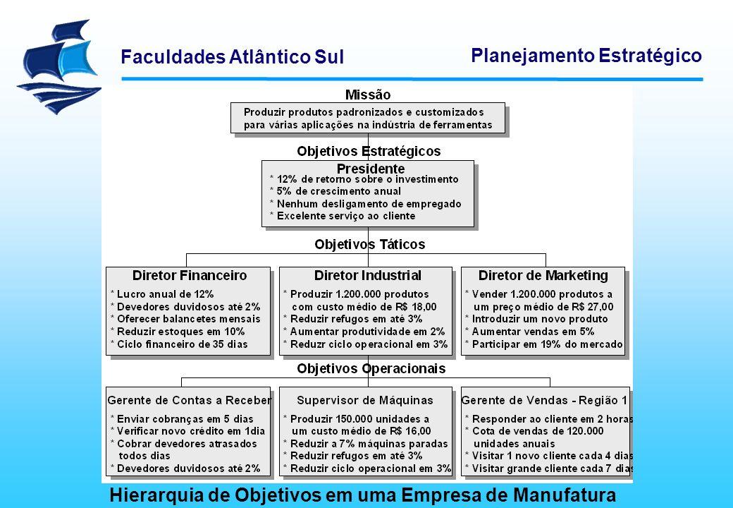 Hierarquia de Objetivos em uma Empresa de Manufatura