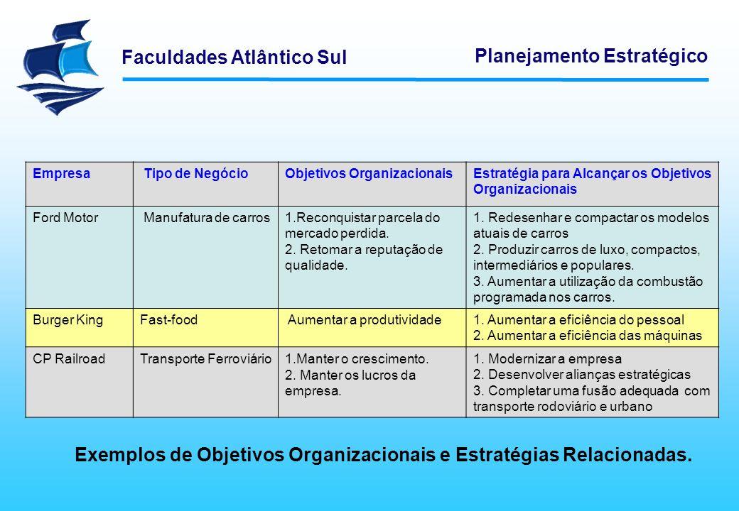 Exemplos de Objetivos Organizacionais e Estratégias Relacionadas.