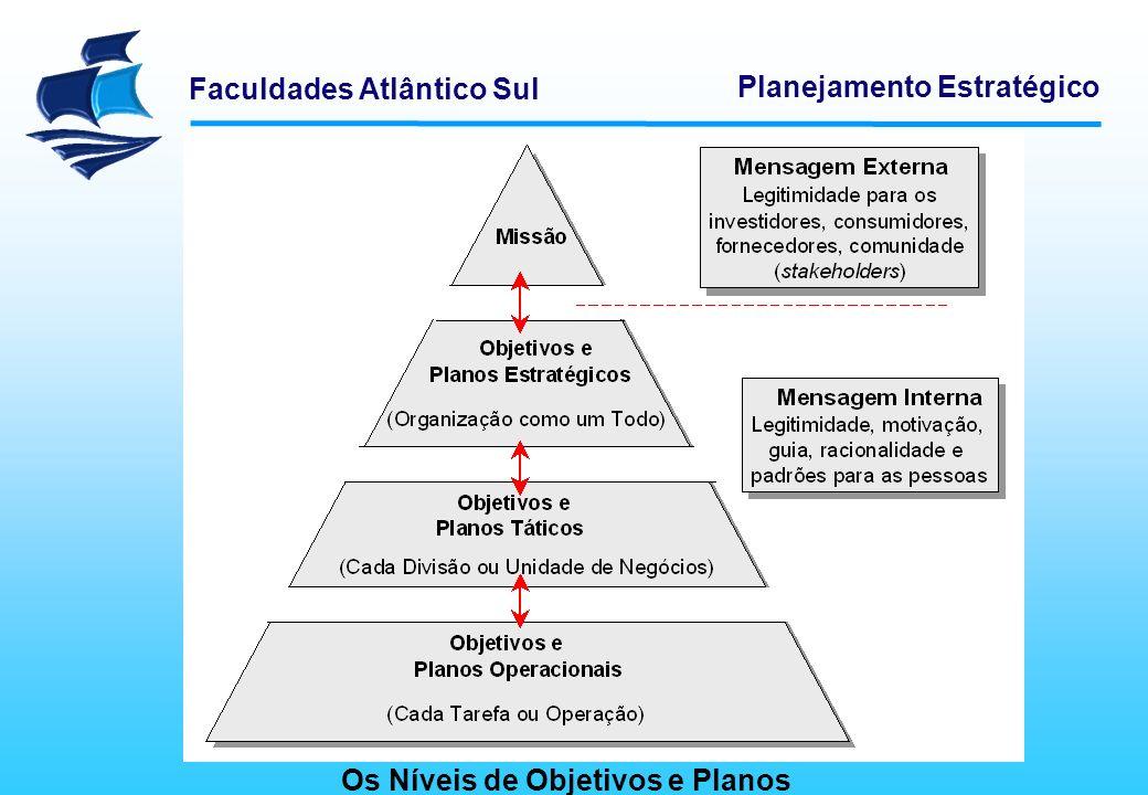 Os Níveis de Objetivos e Planos