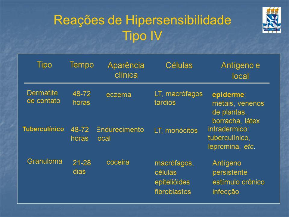 Reações de Hipersensibilidade Tipo IV