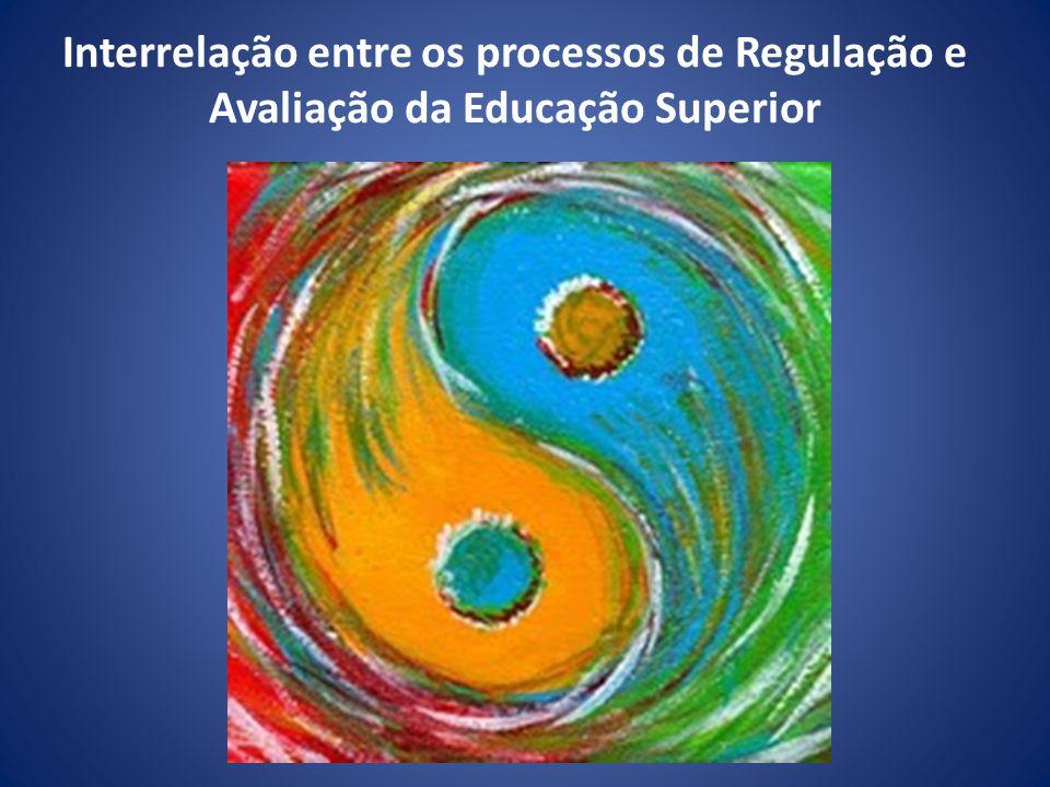 Interrelação entre os processos de Regulação e Avaliação da Educação Superior