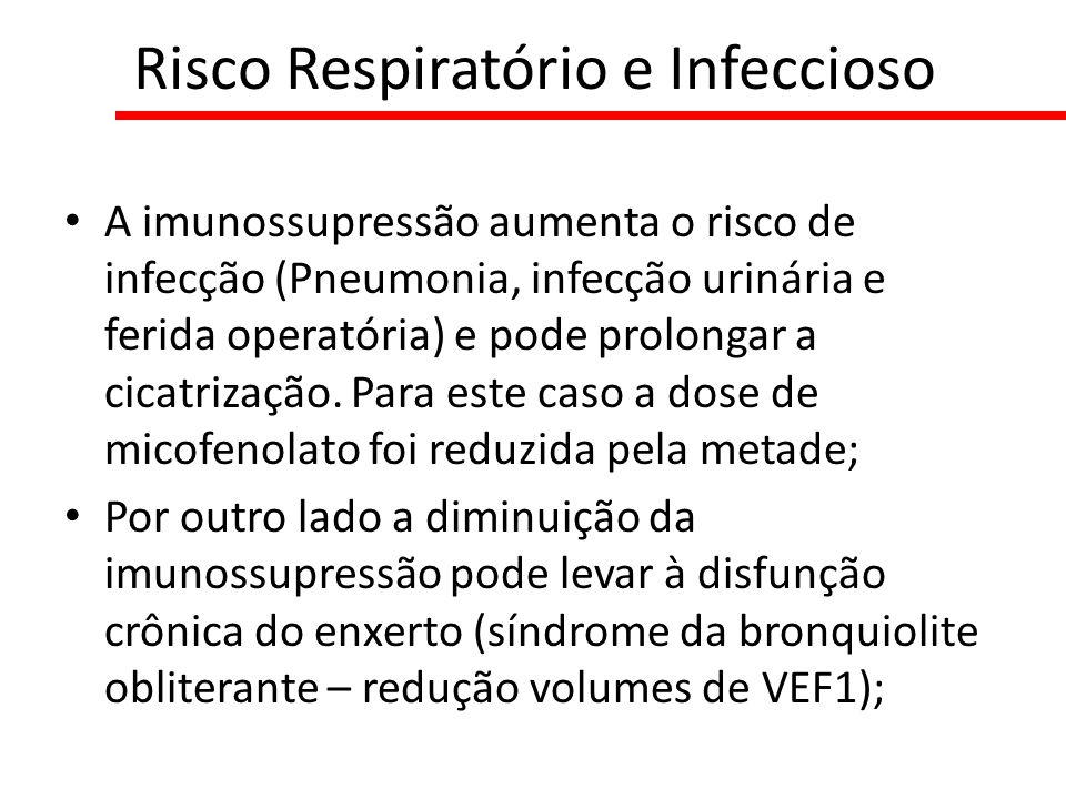Risco Respiratório e Infeccioso