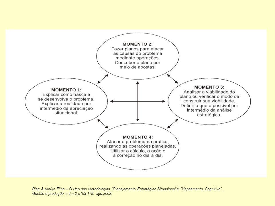 Rieg & Araújo Filho – O Uso das Metodologias Planejamento Estratégico Situacional e Mapeamento Cognitivo ...