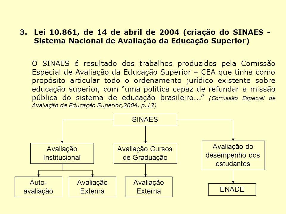 Avaliação do desempenho dos estudantes Avaliação Institucional
