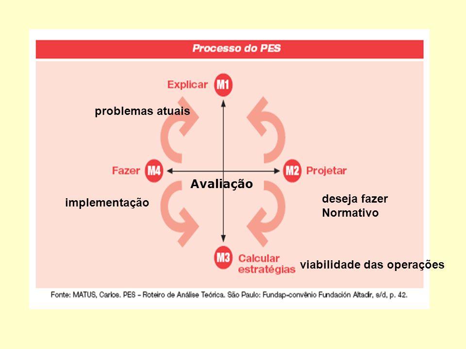 problemas atuais Avaliação deseja fazer Normativo implementação viabilidade das operações