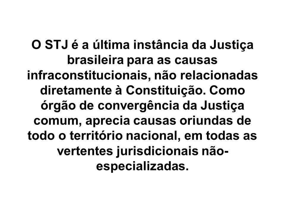 O STJ é a última instância da Justiça brasileira para as causas infraconstitucionais, não relacionadas diretamente à Constituição.