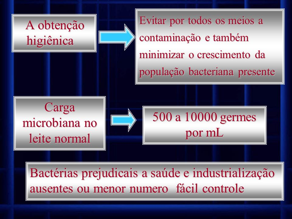 Carga microbiana no leite normal