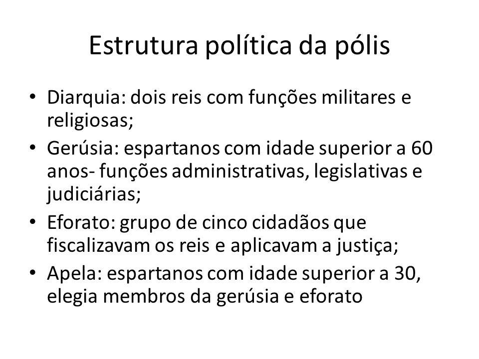 Estrutura política da pólis