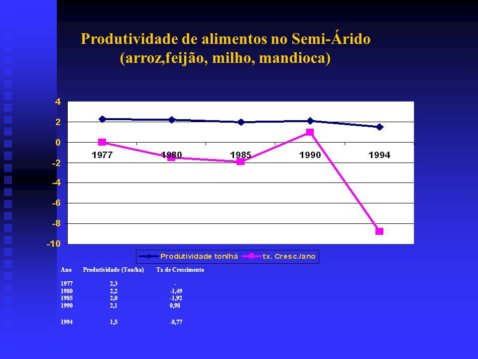 Produtividade de alimentos no Semi-Árido (arroz,feijão, milho, mandioca)