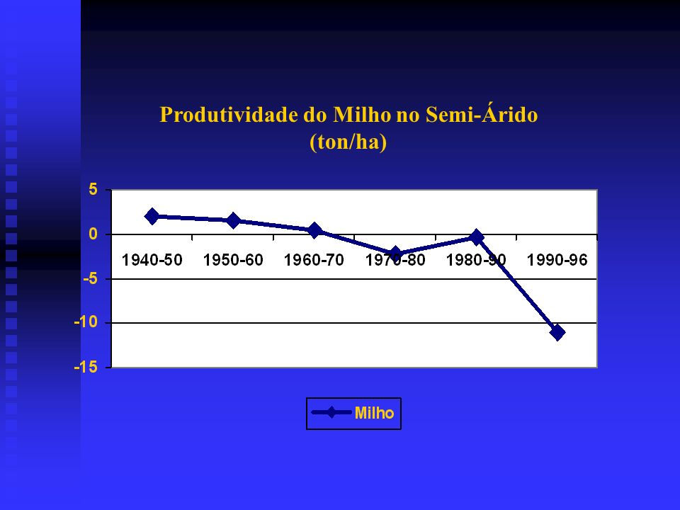 Produtividade do Milho no Semi-Árido