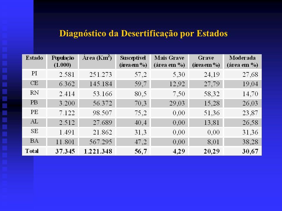Diagnóstico da Desertificação por Estados