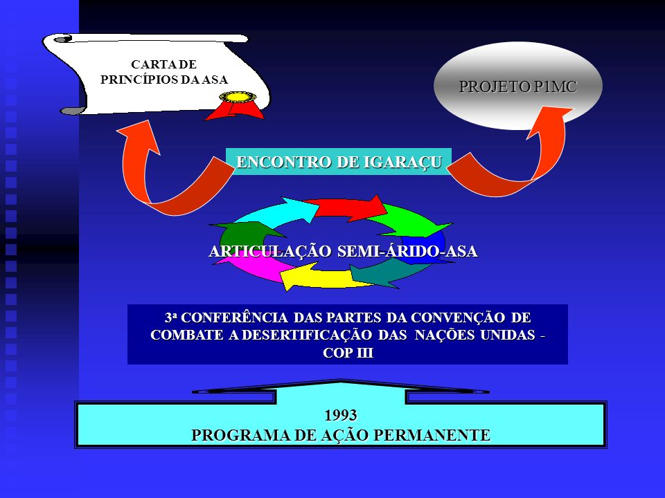 CARTA DE PRINCÍPIOS DA ASA ARTICULAÇÃO SEMI-ÁRIDO-ASA