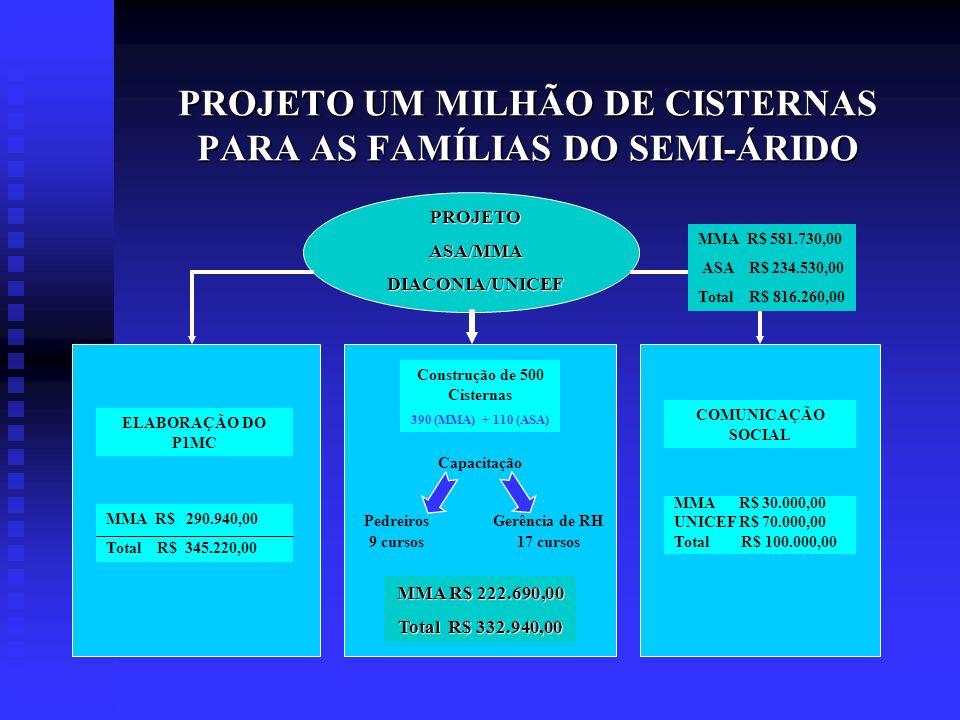 PROJETO UM MILHÃO DE CISTERNAS PARA AS FAMÍLIAS DO SEMI-ÁRIDO