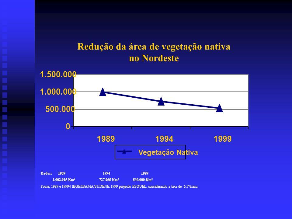 Redução da área de vegetação nativa no Nordeste