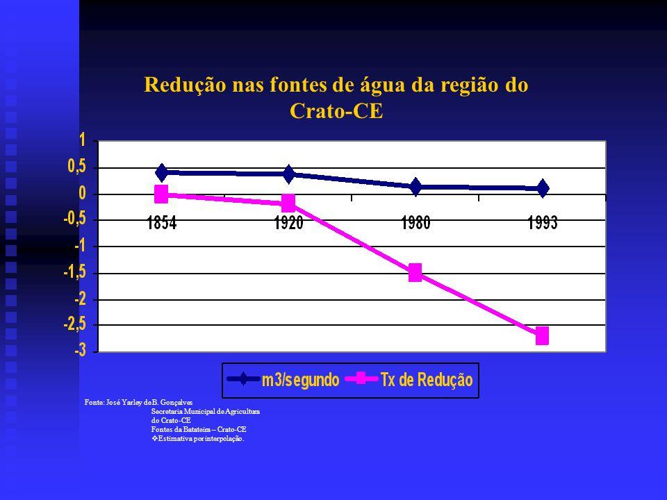 Redução nas fontes de água da região do Crato-CE