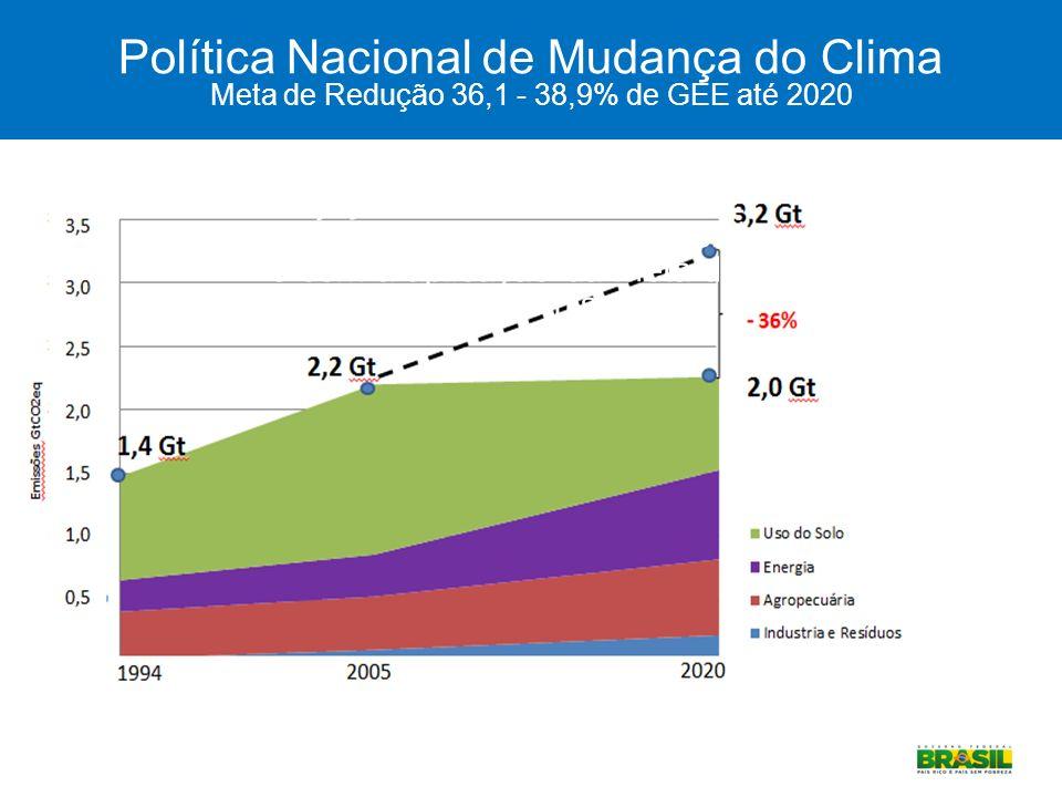 Política Nacional de Mudança do Clima Meta de Redução 36,1 - 38,9% de GEE até 2020
