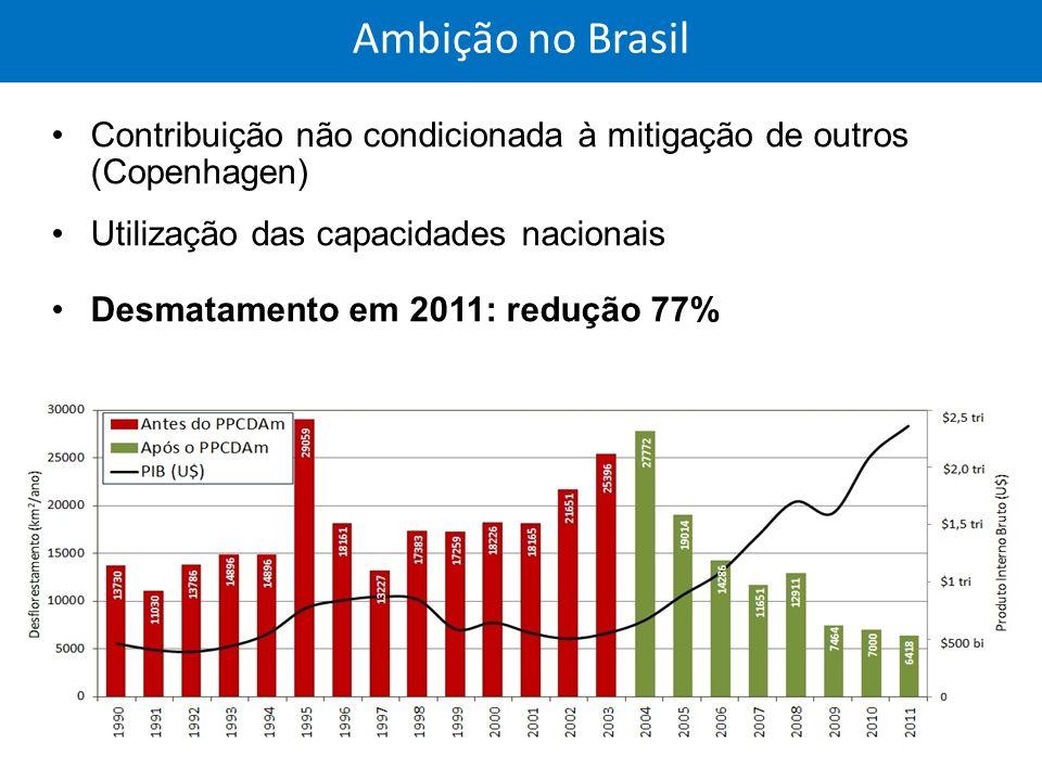 Ambição no Brasil Contribuição não condicionada à mitigação de outros (Copenhagen) Utilização das capacidades nacionais.
