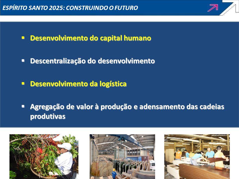 Desenvolvimento do capital humano Descentralização do desenvolvimento