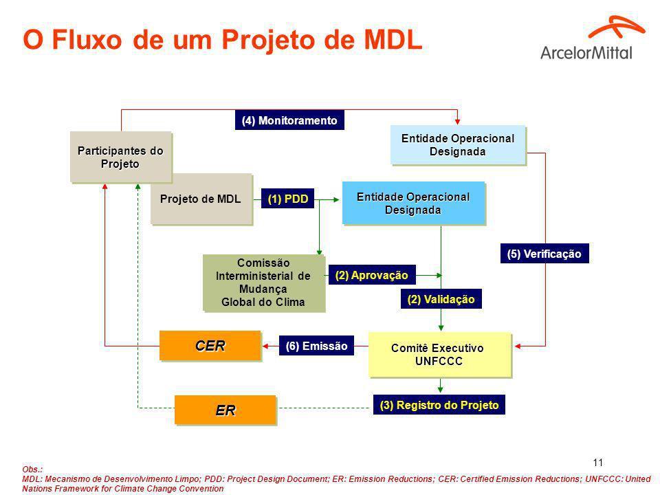 O Fluxo de um Projeto de MDL