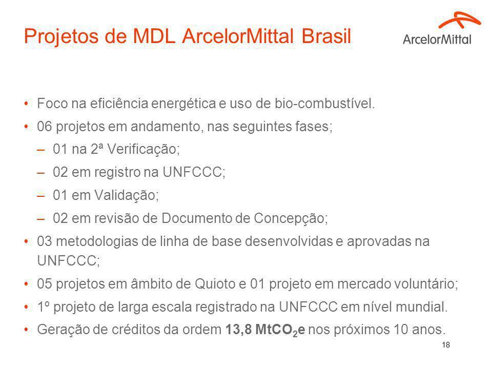Projetos de MDL ArcelorMittal Brasil
