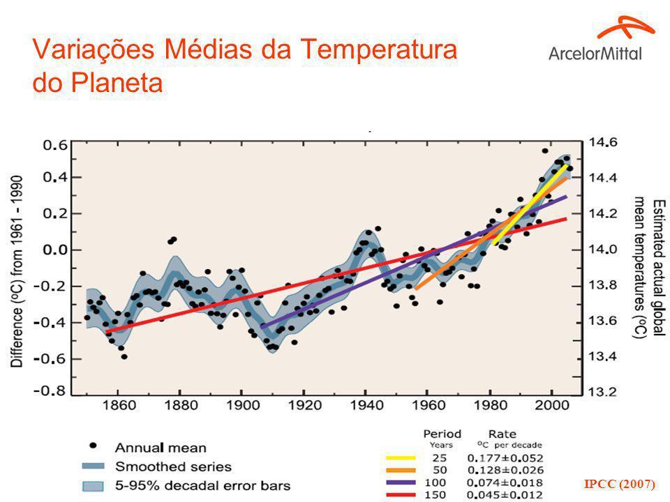 Variações Médias da Temperatura do Planeta