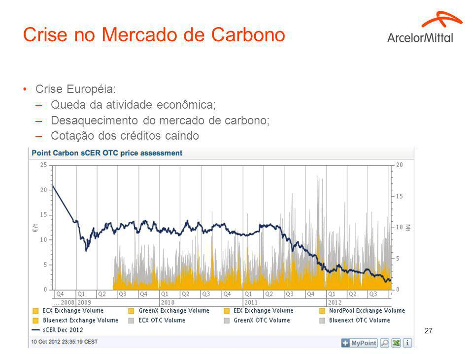 Crise no Mercado de Carbono