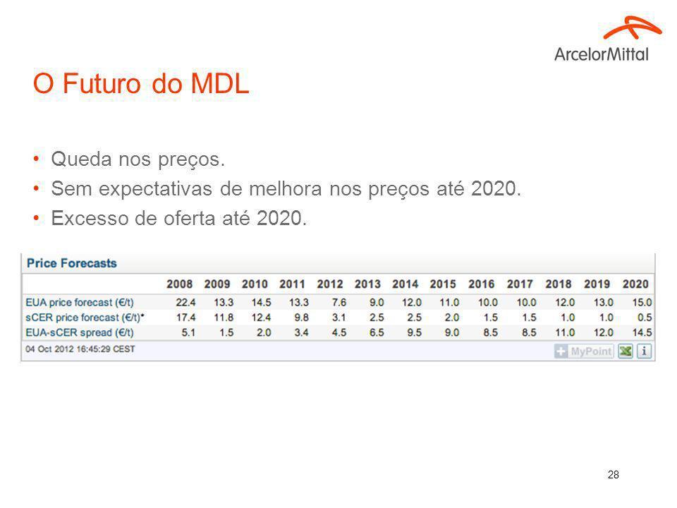O Futuro do MDL Queda nos preços.